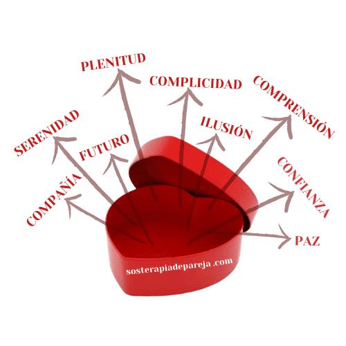 Infografía sobre sensaciones en forma de caja de bombones
